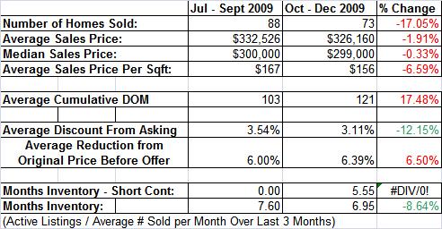Auburn Ca Homes Sold vs. Last Qtr