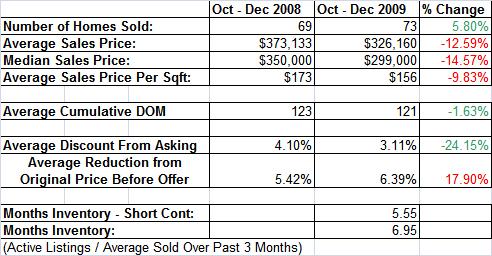Auburn Ca Homes Sold vs. Last Year