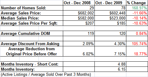 Granite Bay Homes Sold vs. Last Year