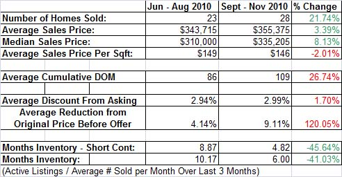 Meadow Vista Homes Sold vs. Last Qtr