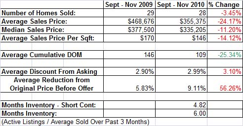 Meadow Vista Homes Sold vs. Last Year
