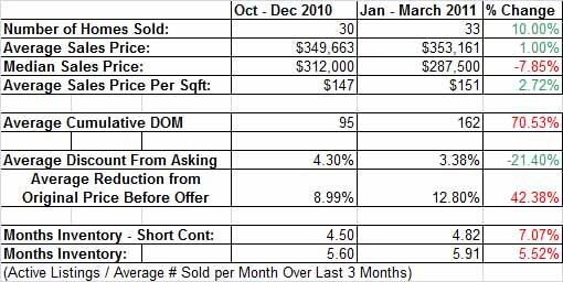 Meadow Vista Homes Sold vs. Last Qtr