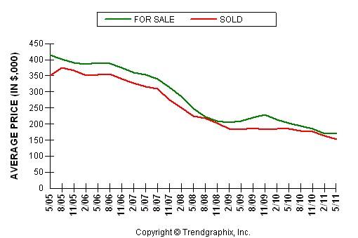 Citrus Heights Average Home Price