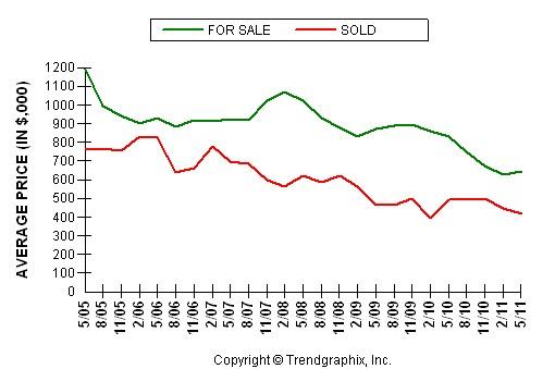 Loomis Average Home Price