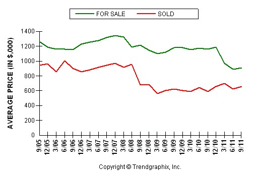 Granite Bay Average Home Price