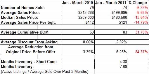 Orangevale Homes Sold vs. Last Year