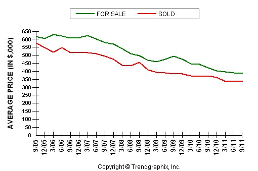 Folsom Average Home Price