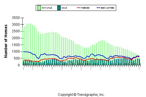 Placer County Home Sales April 2012
