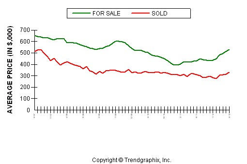 Placer County Average Home Price June 2012