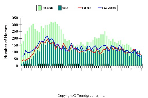 Placer County Bank Owned Homes June 2012