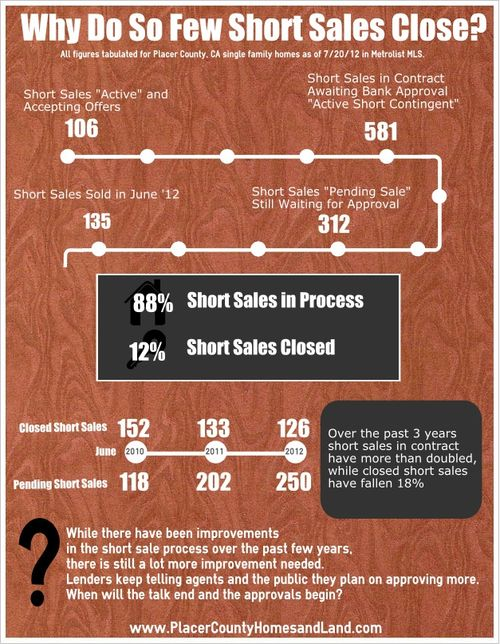 Why Do So Few Short Sales Close - Infographic
