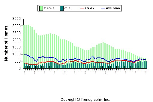 Placer County Home Sales June 2012